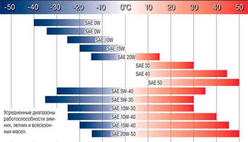 Таблица SAE - масла 5w40