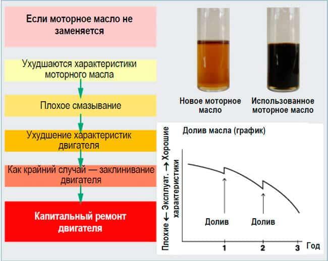 svoistva motormogo masla - Через какой пробег нужно менять масло