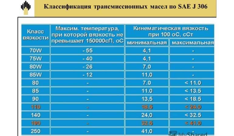 Классификация трансмиссионных масел по SAE