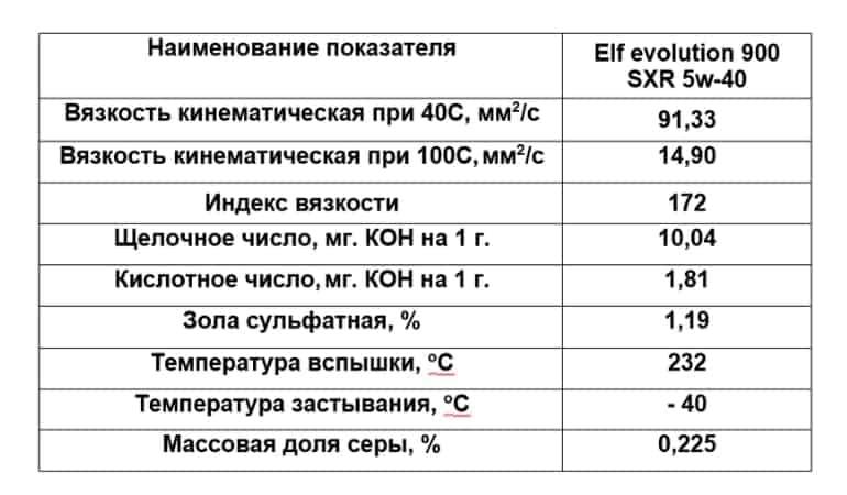эльф эволюшн 5w40 лабораторные исследования