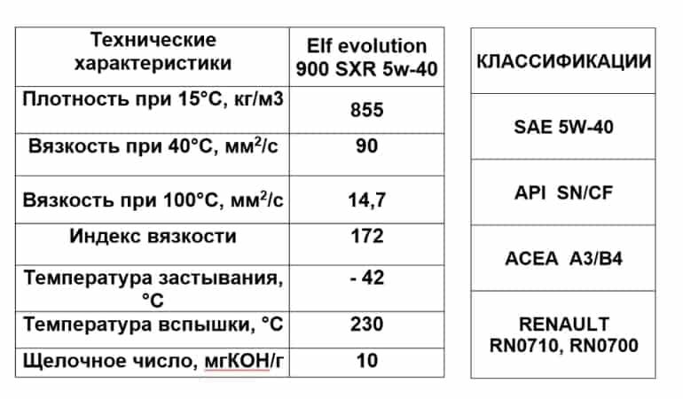 эльф эволюшн 5w40 характеристики