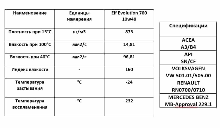 характеристики эльф 10w40