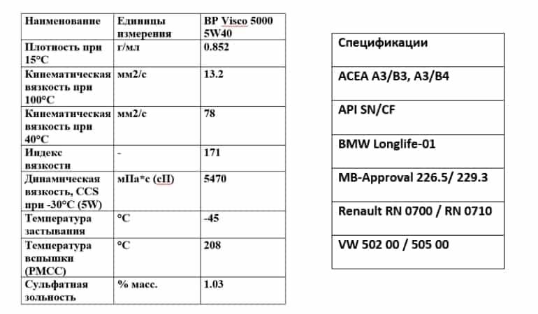 характристики visco 5000 5w40