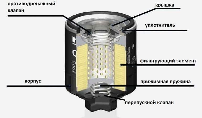 элементы фильтра