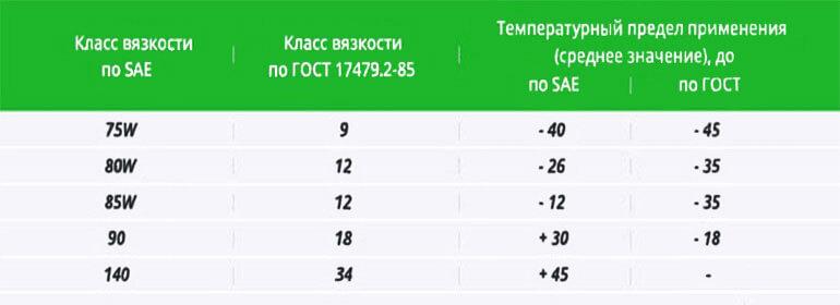 таблица трансмиссионных масел