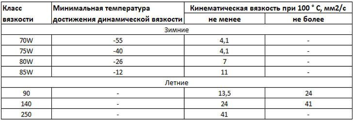 Таблица SAE
