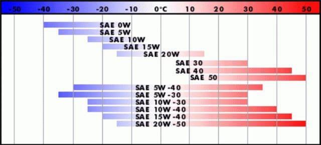 Shell 5w30: технические характеристики