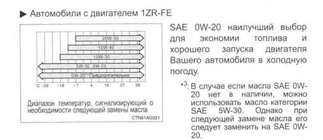 Масло 0w20: характеристики и расшифровка
