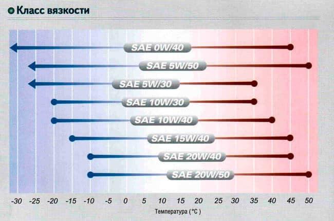 Автомобильное масло 5w-50