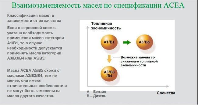 Рекомендации выбора моторного масла для дизельного двигателя