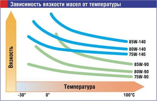 Характеристика синтетической трансмиссионной жидкости