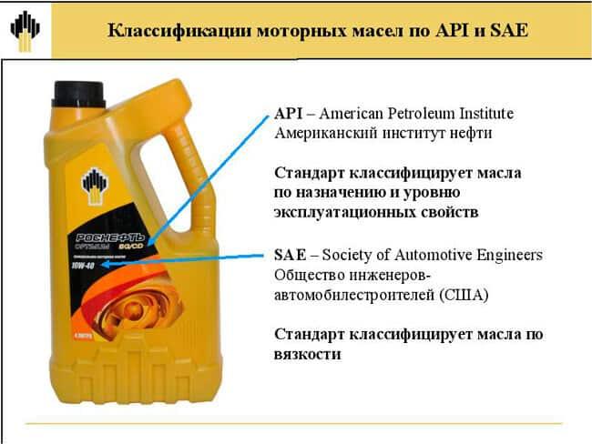 Расшифровка автомобильных масел по стандарту API