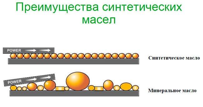 Какое моторное масло лить в двигатель: синтетику или полусинтетику?