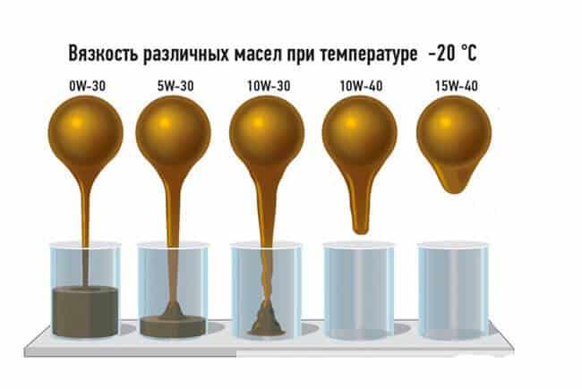 Выбор масла для двигателя в зиму