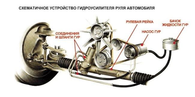Присадка в гидроусилитель руля для подавления шума