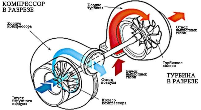 Какое масло лить в турбированный бензиновый двигатель?