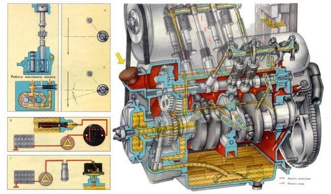 Особенности моторного масла для четырехтактных ДВС