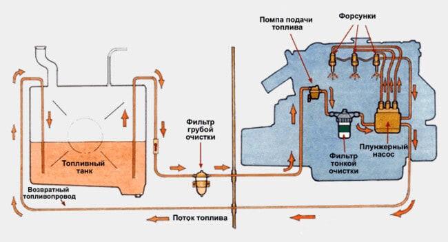 Особенности присадок для дизельного топлива
