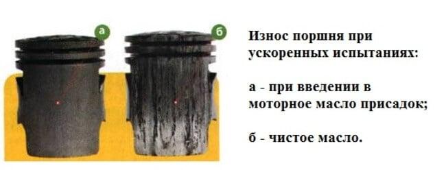 Использование антифрикционных добавок в автомасло, их характеристики