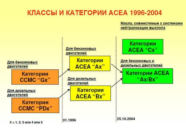Классификация моторных масел по ACEA