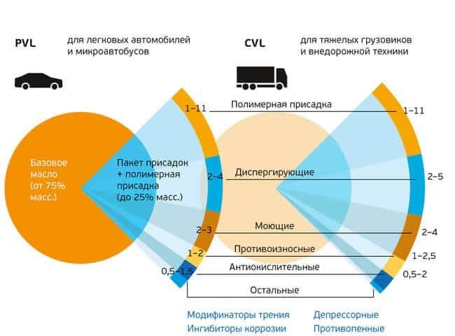 Масло трансмиссионное ТАД-17