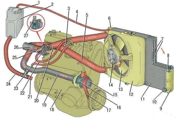 Куда может уходить охлаждающая жидкость из системы охлаждения ВАЗ 2114 – пошаговая инструкция поиска неисправности + способы решения проблемы
